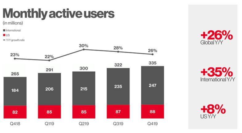Graph of Pinterest Monthly Active Users
